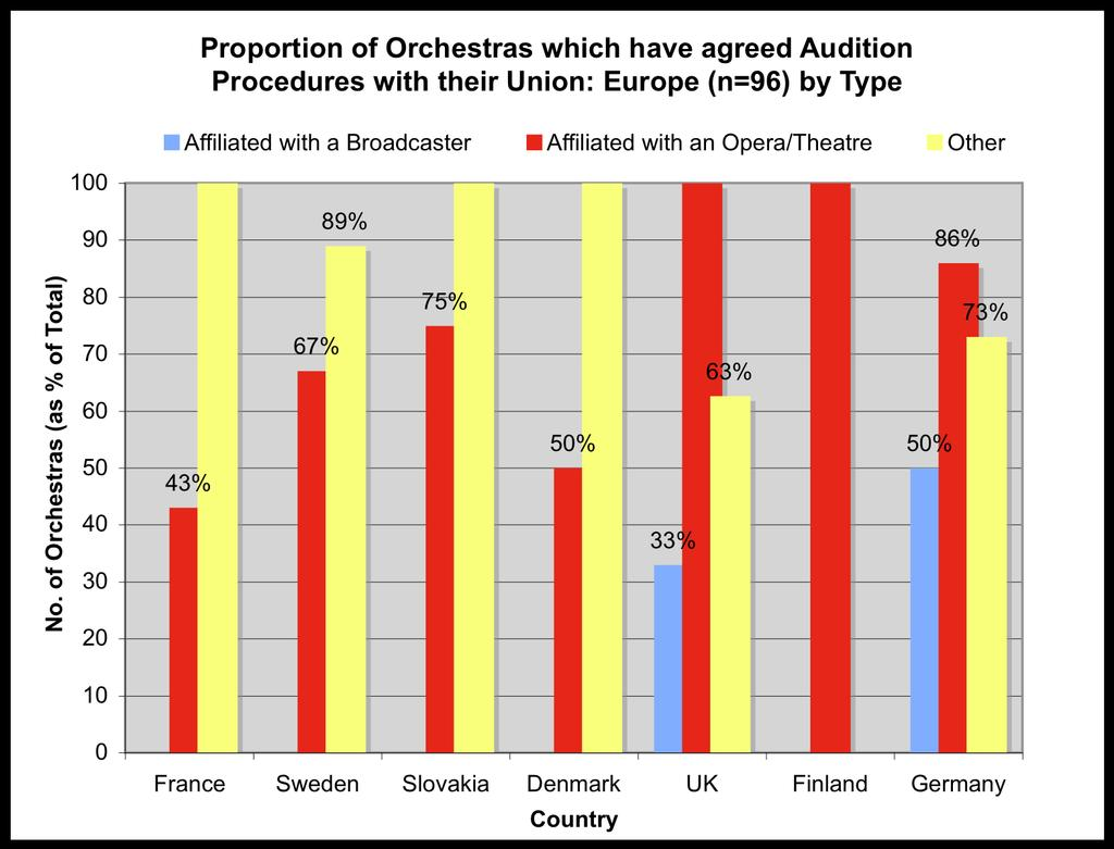 11. Composition of Audition Panel 59% of informants provide some detail as to the composition of their audition panels.