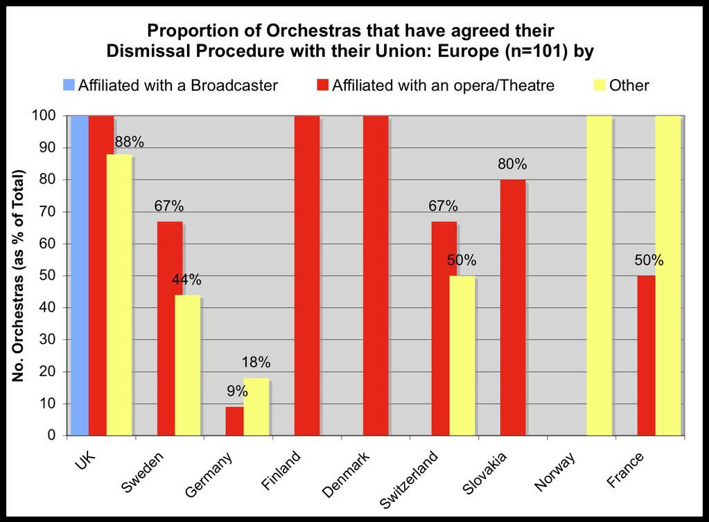 If we examine in more detail those countries for which only some of the orchestras based there have agreed their dismissal procedure with their respective musicians unions, there is again some