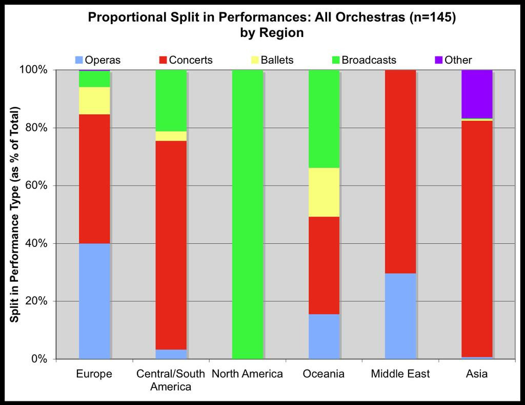 4. Proportionate Split in Performances: by Region On average, most orchestras from every region with the exception of North America tend to perform more concerts during the year than any other type