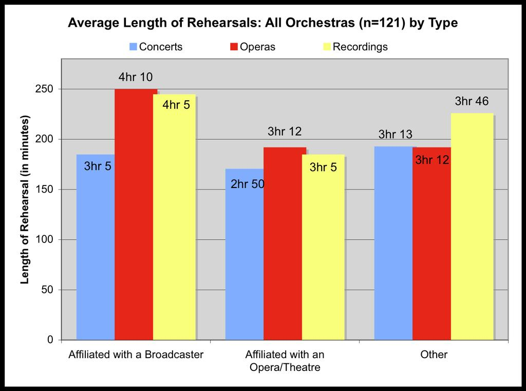 12. Number of Days Off per Week No orchestras give their musicians more than 2 days off per week.