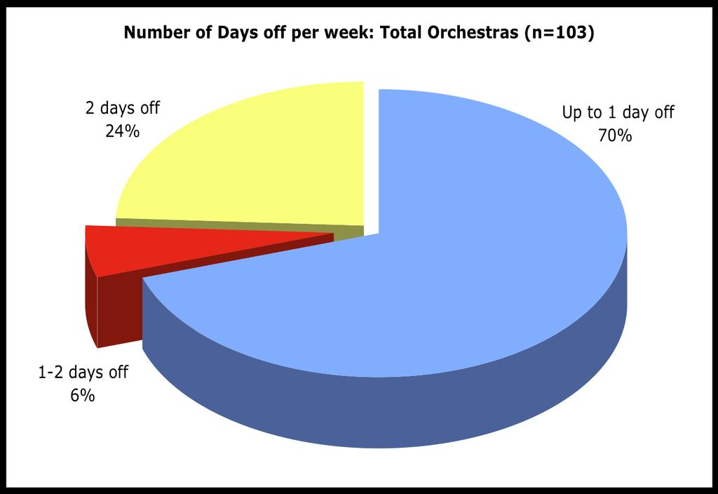 25 claim to give their musicians 2 days off per week.