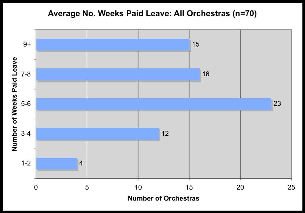 13. Paid Leave In seven orchestras (4% of the total), musicians do not receive paid leave: this includes all those based in Israel.