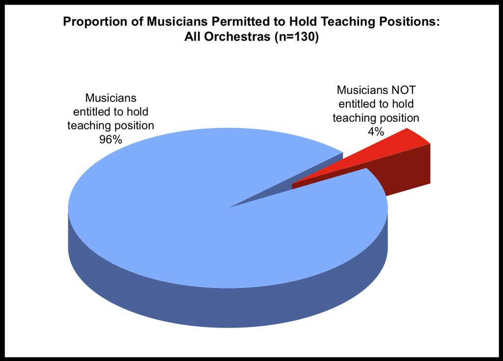 a teaching position in a conservatory or