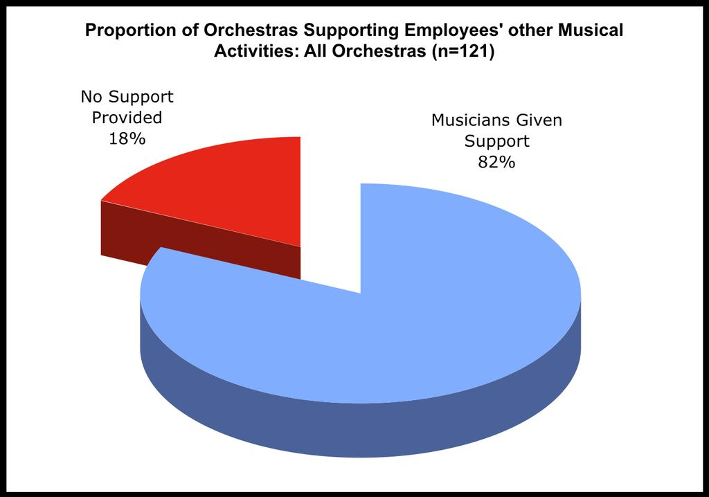 82% of orchestras state that their employer does allow/support individual performance activities outside the orchestra said that this was the case.