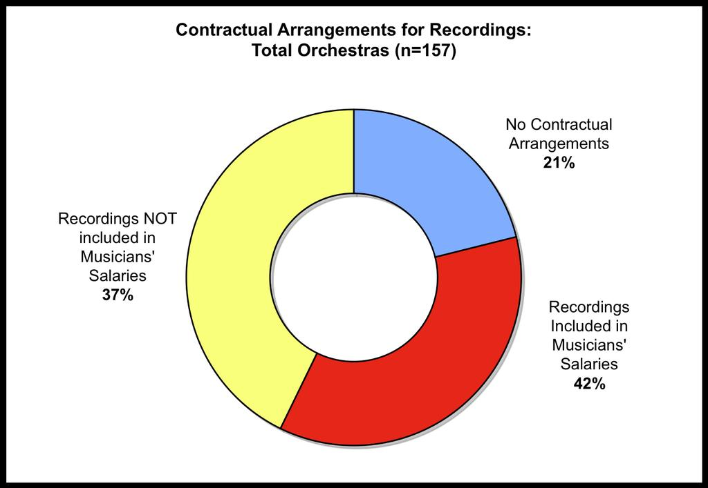 Contractual Arrangements for Recordings 21% of orchestras surveyed make no contractual arrangements for recordings for musicians.