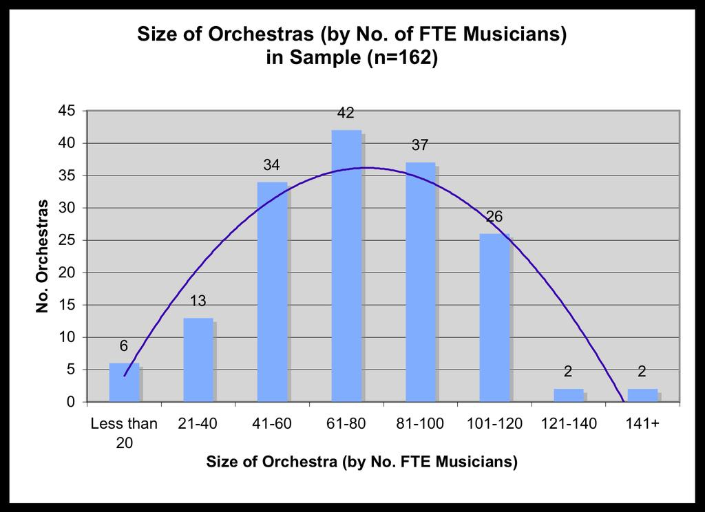 3. Number of Musicians [Full Time Employees] in the Orchestra The Orchestras included range greatly in size; with the smallest counting only 15 musicians as full-time employees; and the largest 174.