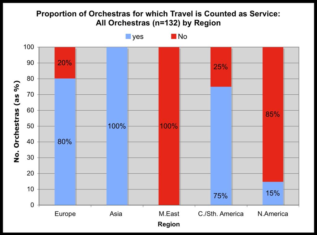 On days where the orchestra is not due to play a concert, the maximum length of any journey is set between 5 and 13 hours.