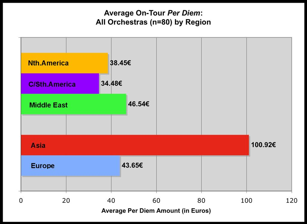 Middle East being just slightly higher with 46.54, and Europe just 1 below. Those based in Central and South America have the lowest per diem, followed by those in North America.