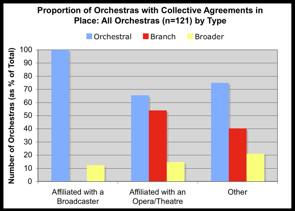 Among those Orchestras surveyed from the United States and Canada, number of musicians sitting on their respective Artistic Committee ranges from 5 to 15, depending on the size of the Orchestra. 3.