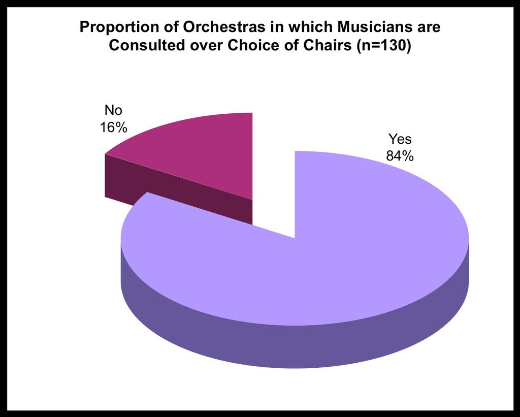 3. Consultation with Musicians over Chairs 81% of orchestras for which responses were provided to this question do consult musicians over the choice of chairs; 16% do not. 4.