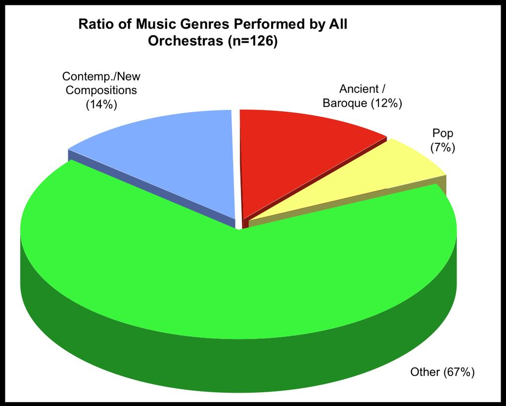 84% of the orchestras that perform ancient/baroque music do so using regular instruments. None use only period instruments. 16% employ both regular and period instruments.
