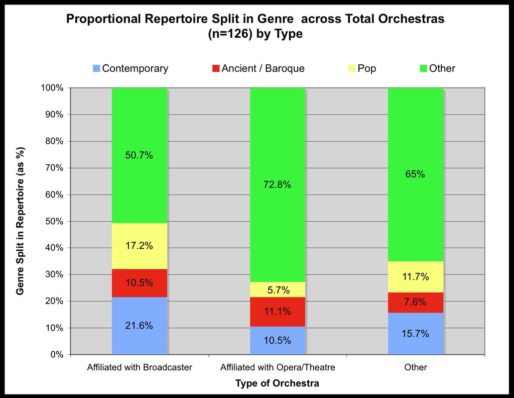 Pop is performed the least amount, with it making up on average only 7%. The large proportion of this sample s repertoire is made up of music from other genres.