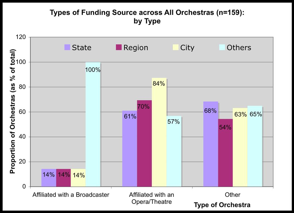 9 orchestras (0.1%) are funded entirely by money from an other source: 6 of which are affiliated with a broadcaster.
