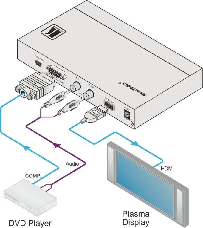 Figure 2: Connecting the VP-425 PC / Component to HDMI