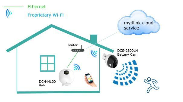 4. INSTALLATIONS Step 1 Download mydlink App to