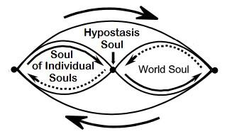 Generation of World Soul and Soul of Individual Souls (Figure 15) Furthermore, Plotinus states that the Hypostasis Soul itself is a number (Ennead VI.6.