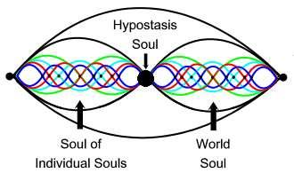 Harmonic Generation of Soul and World Soul (Figure 16) It is suggested that if Plotinus is basing the generation of Beings on the harmonics model, we must consider the Hypostasis Soul and its progeny