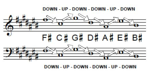 ORDER OF SHARPS: (in a key signature) ORDER OF FLATS: (in a key signature) KEY SIGNATURE: Sharps or flats at the beginning of music