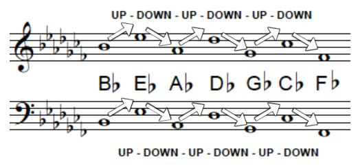 All note names shown in the key signature (in all octaves) should be sharped or flatted throughout the entire song.