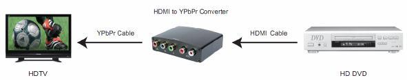 automatically. Attention: Insert / Extract cable gently. Note:The following two problems may existing when using this HDMI to YPbPr Converter 1.