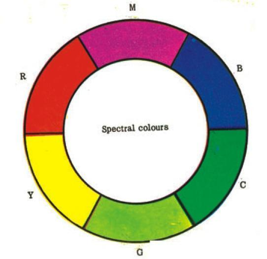 10 CHAPTER 2. THREE COLOUR THEORY Figure 2.