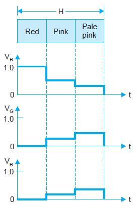 3.2. PRODUCTION OF COLOUR DIFFERENCE VOLTAGES 17 Figure 3.
