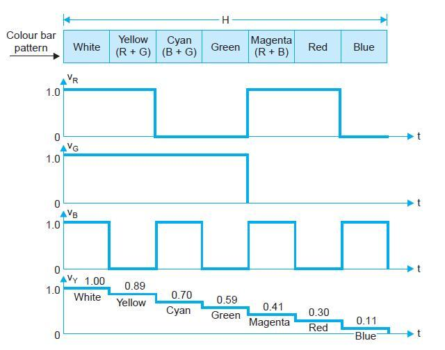 3.2. PRODUCTION OF COLOUR DIFFERENCE VOLTAGES 19 Figure 3.5: formation luminance (Y) signal from resistive matrix signal to obtain what is known as colour difference signals.