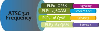 9 Physical Layer Pipes PLPs carry data in various configurations Robustness vs.