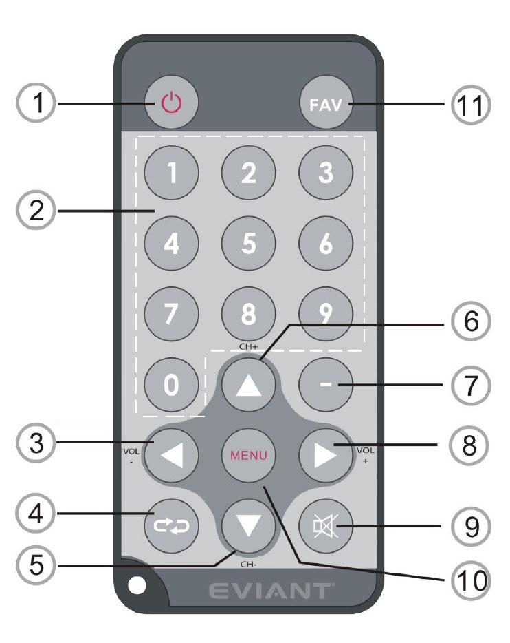 Getting Started (continued) Remote Control NUM Description 1 Power Button 2 0-9 Number buttons: To change the channel and to select individual menu options.