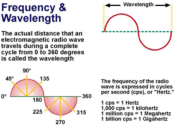 CHAPTER ONE The Frequency Of Any Communications Signal Is Number Cycles Per Second At