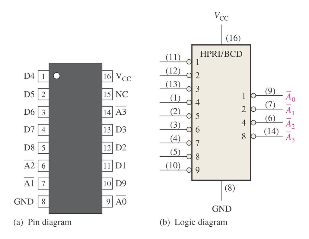Chapter 8 Functions Of Combinational Logic Pdf 3 Bit Magnitude Comparator Diagram Encoders The Decimal To Bcd Encoder Essentially Reverse A Decoder