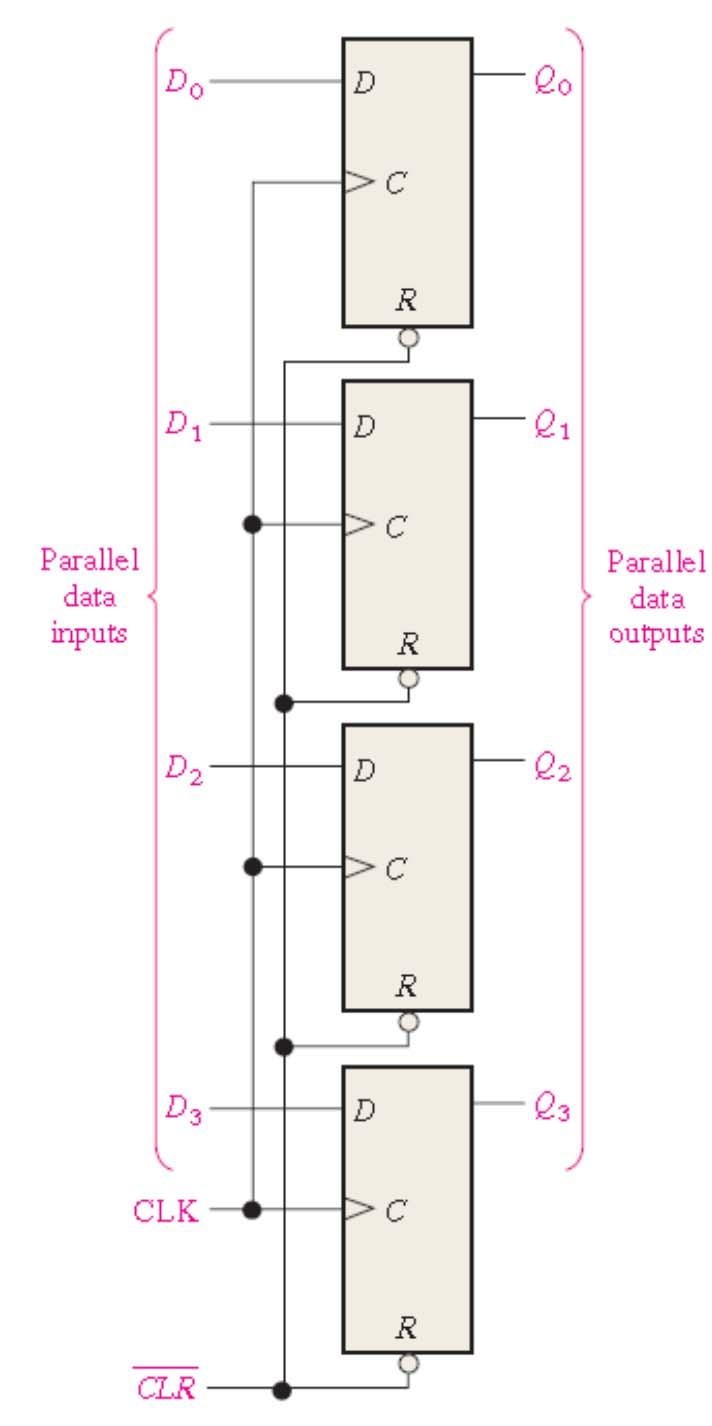 Chapter 5 Synchronous Sequential Logic Pdf Diagram For T Flip Flop Ncnu 2016 Dd 49 Applications Parallel Data Storage A Group Of Flops Can