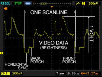 0V determines the brightness at that point along the scanline. Twice per frame, there are also vertical synchronization signals following a specific timing and pattern.