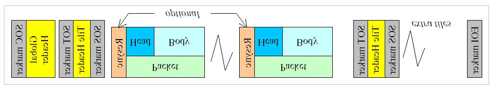 Coded Bitstream Organization Figure 3-8 illustrates the basic organization of a JPEG2000 bitstream produced by the encoder.
