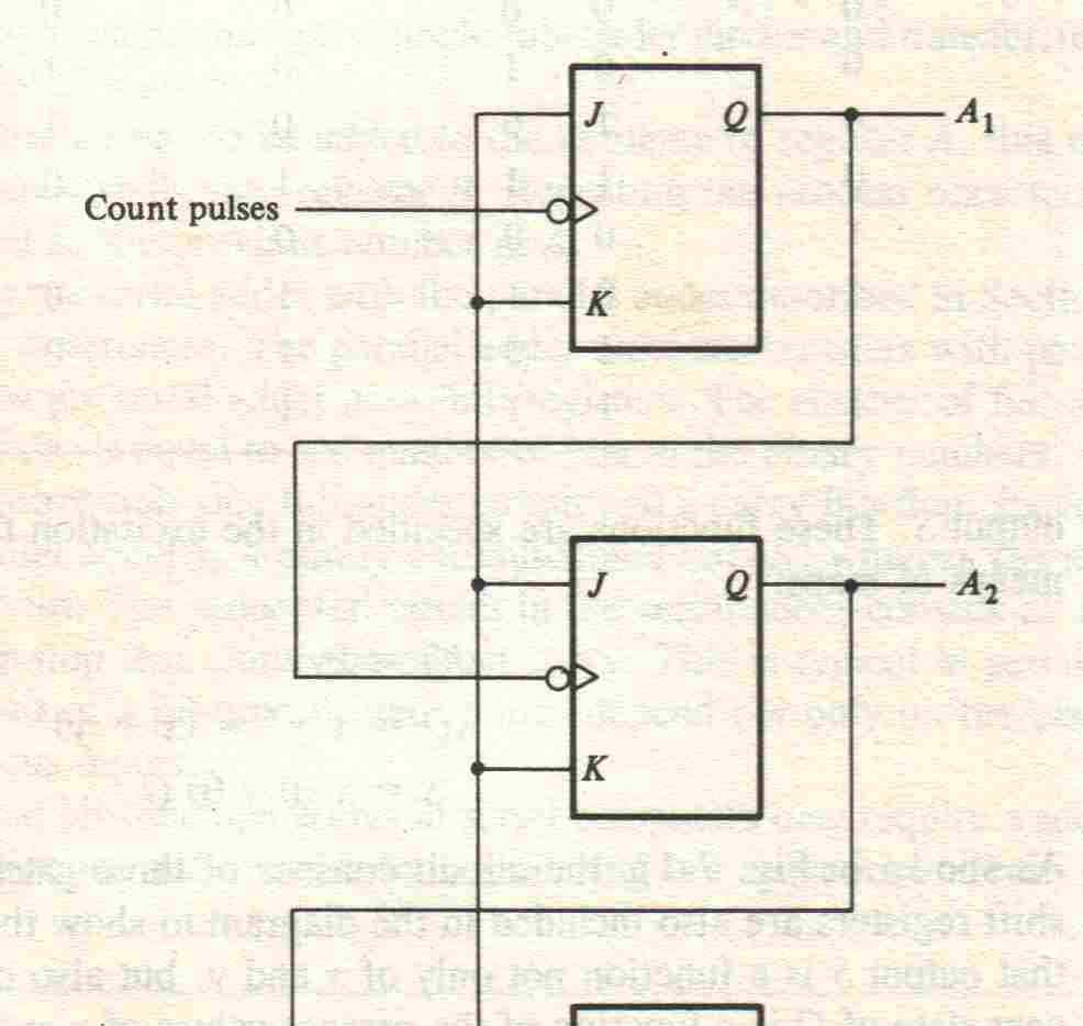 Mc9211 Computer Organization Pdf T Flip Flop Circuit Diagram Binary Ripple Counter Consists Of A Series Connection Complementing Flops Jkt