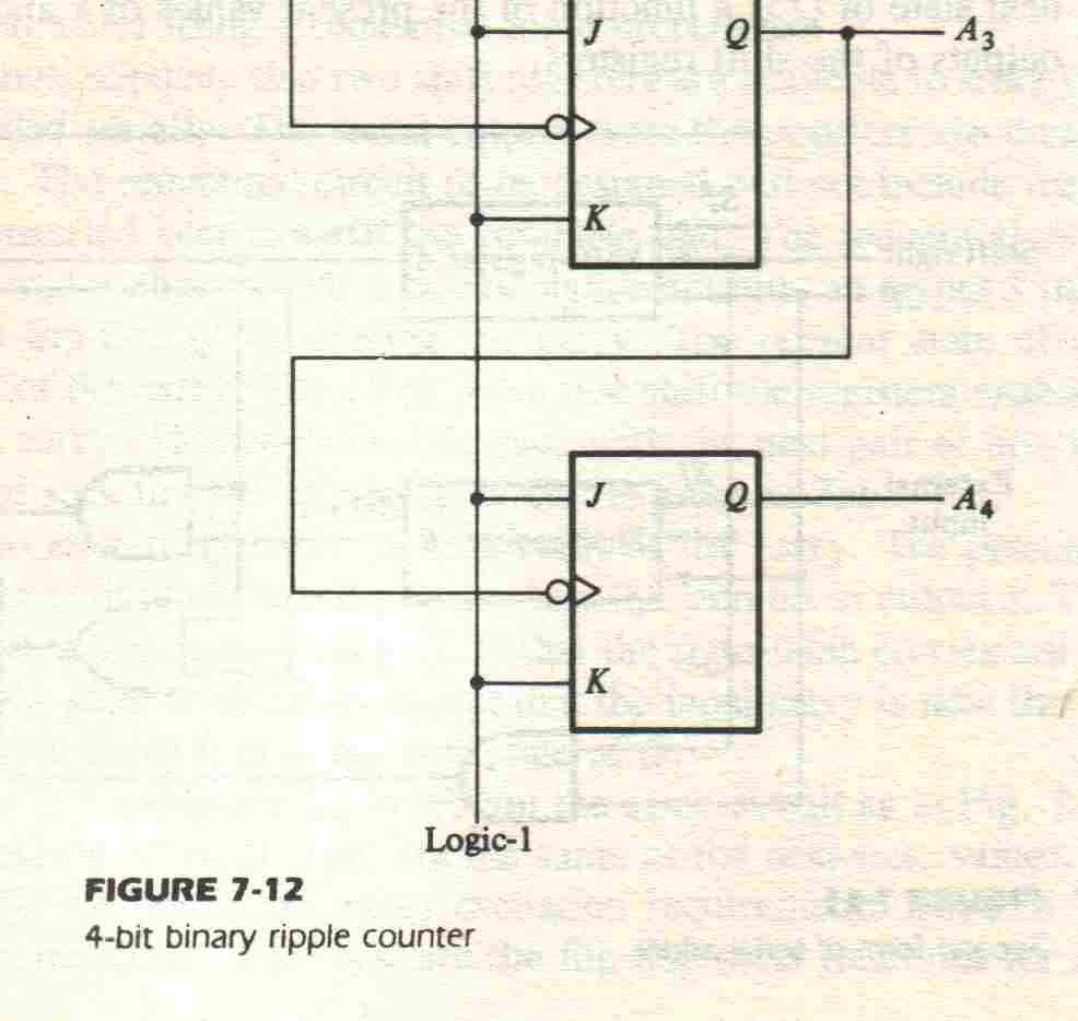 Mc9211 Computer Organization Pdf 4 Bit Counter Logic Diagram Equal To 1 Bubble On The Cp Input Indicates Negative Edge Triggering Count Sequence Is
