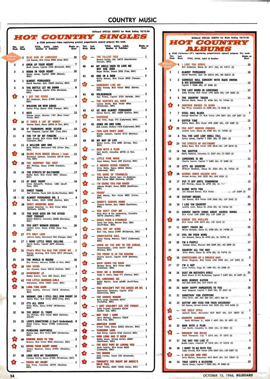 Weeping Major Disk Firms Pdf Bye Fever Childen Isi 10 Country Music L Billboard Special Survey Tar Week Ediap