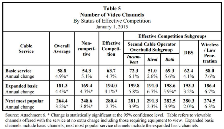 Figure 5 shows that the number of channels available in the three service tiers has also continued to rise from 3.2% to 3.