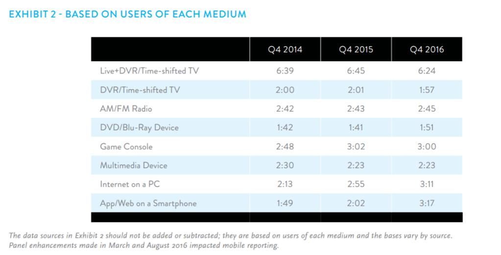 Figure 10 - Consumer Change in Device Usage Time from 2014 to 2016 Figure 11 - Specific Time Spent on Each Medium from 2014 to 2016 As with sports viewing, watching the news accounts for one of