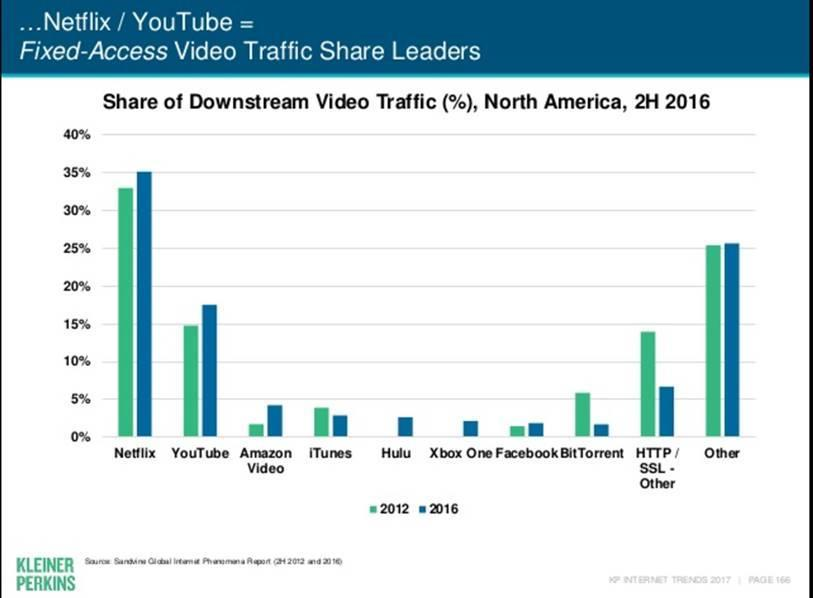 ARRIS View of Downstream Traffic by OTT Video 35.00% 30.00% 25.00% 20.00% 15.00% 10.00% 5.00% 0.