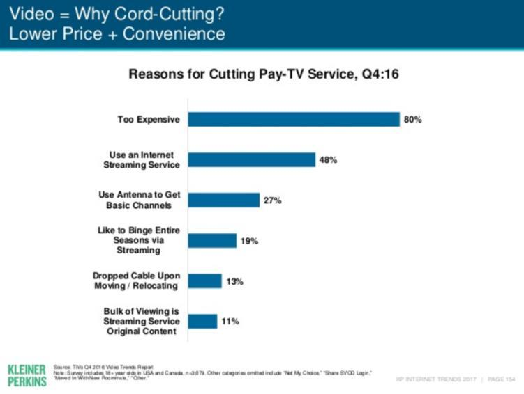 Figure 50 - Kleiner Perkins - Reasons for Cord Cutting Of the other reasons for cord shaving cited in the ARRIS survey, there is a high correlation to consumers who are not active TV watchers and