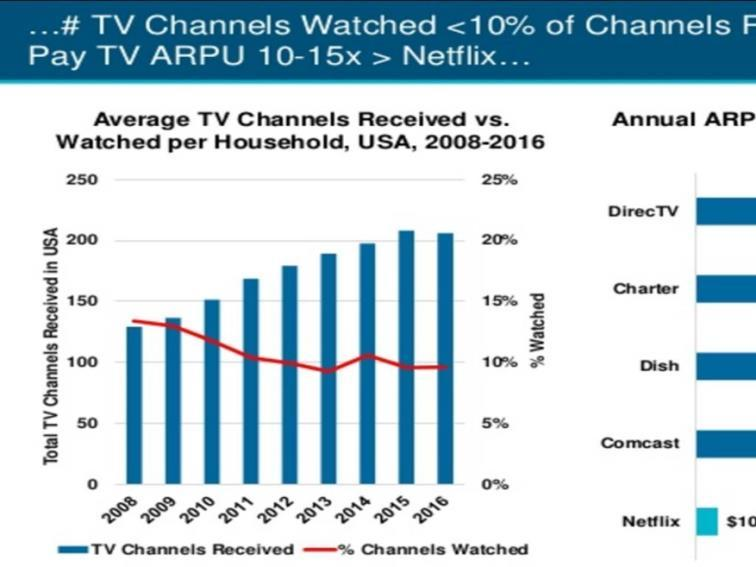 The number of channels watched was cited as less than 10% of the channels received.