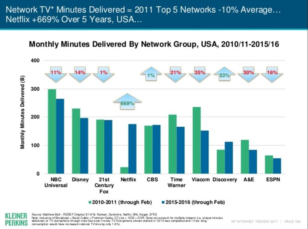 Figure 75 - Kleiner Perkins report Monthly Minutes Delivered by Top 5 Networks 2010-2011 Compared to 2015-2016 From the internal survey data, the use of the Elevate Portal showed what consumers are