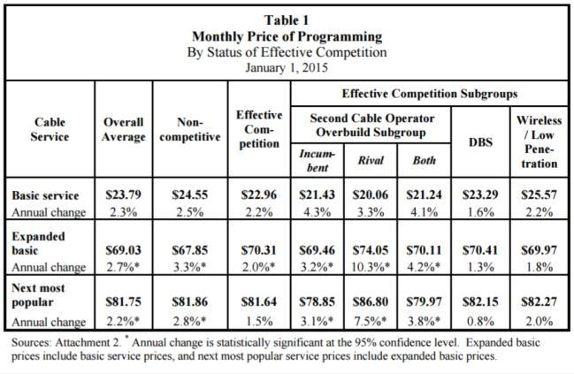 The 2015 FCC report on the cost and channels available to the US consumer The FCC released its yearly report Statistical Report on Average Rates for Basic Service, Cable Programming Service, and