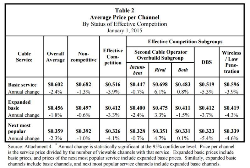 Figure 3 - Average Price per Channel in January of 2015 Figure 4 shows the cost of each service from 2005-2015, and the 10-year compound average rate of change of the
