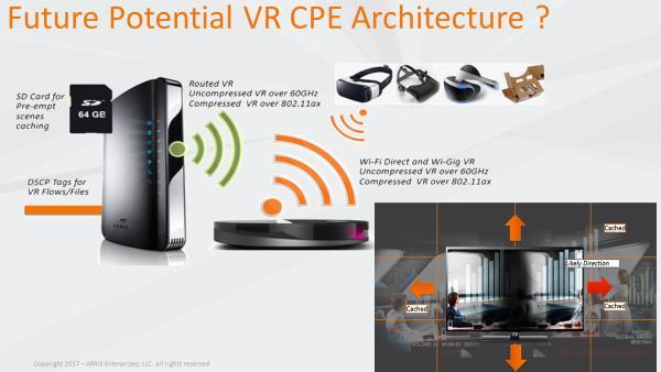 Figure 112 - Could the Gateway and Future VR Rendering Capable STB Using Wi-Fi and 60 GHz be a Future Solution?