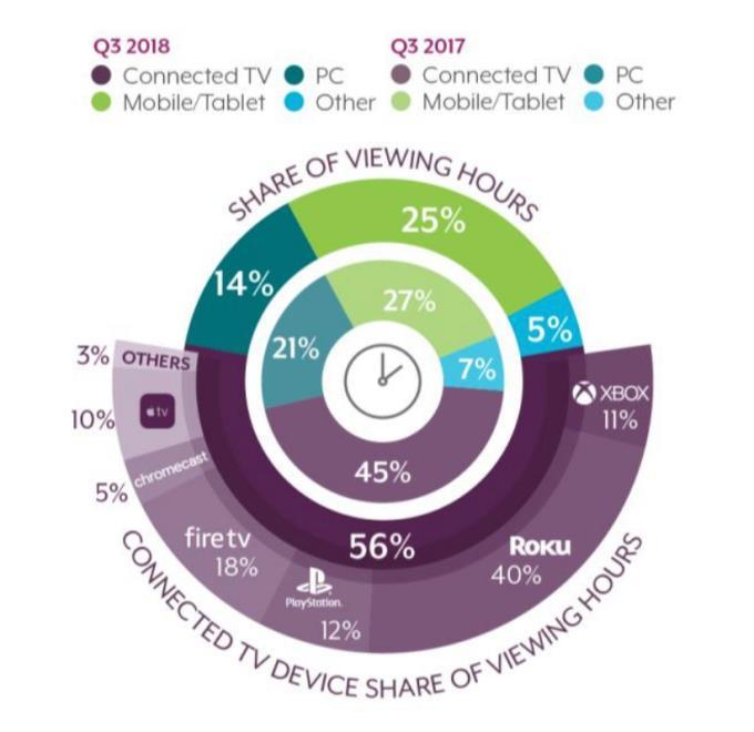 Share of Viewing Hours Connected
