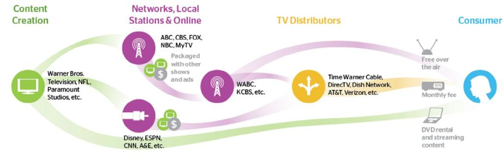 How do Programming & Retransmission Costs Work?