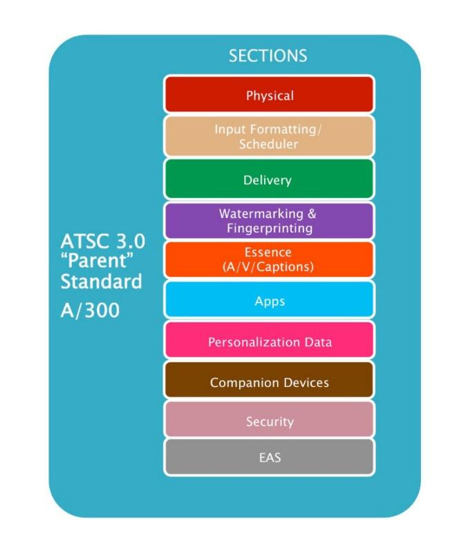 Possible Document Structure ATSC 3.0 will be documented in a suite of standards.